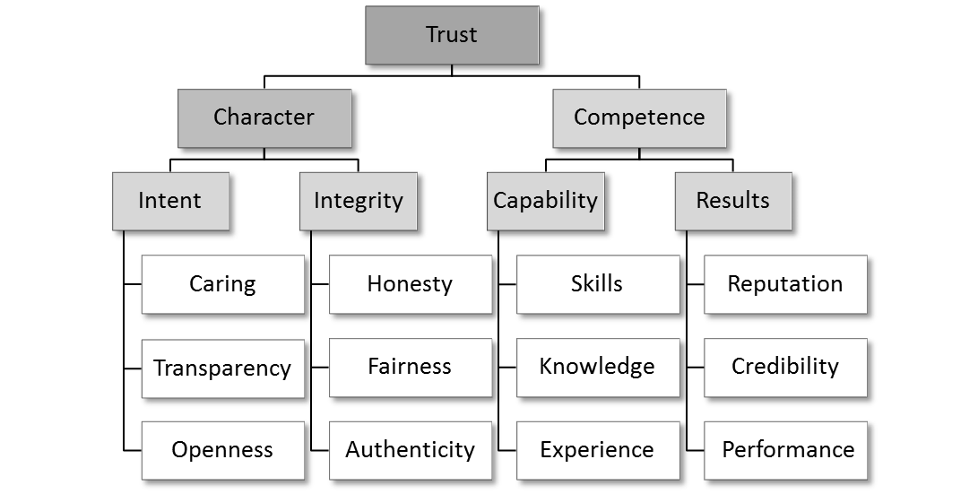 activities to build trust in a relationship